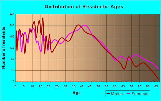 Lockport, New York Age and Sex of Residents