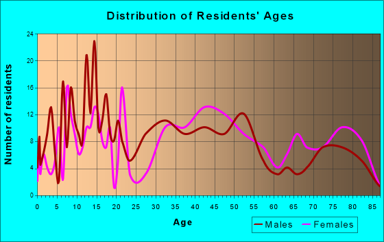 Manchester, New York Age and Sex of Residents