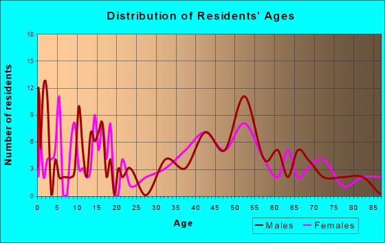 Mill Neck, New York Age and Sex of Residents