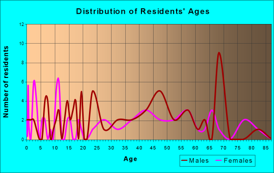 Perrysburg, New York Age and Sex of Residents
