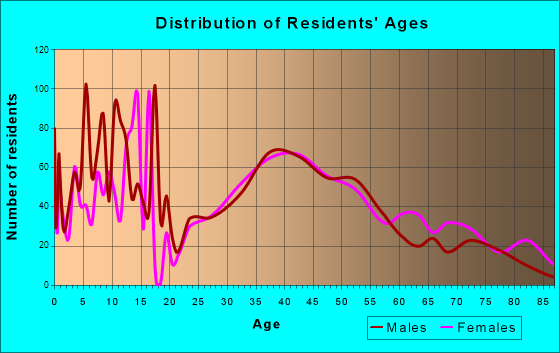 Pleasantville, New York Age and Sex of Residents