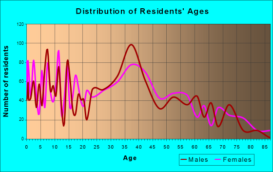 Port Jefferson Station, New York Age and Sex of Residents