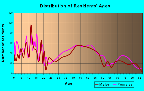 Roslyn Heights, New York Age and Sex of Residents