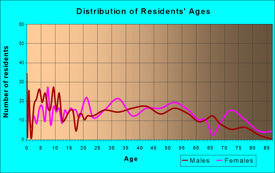 Rouses Point, New York Age and Sex of Residents