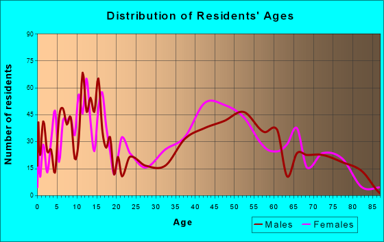 Searingtown, New York Age and Sex of Residents
