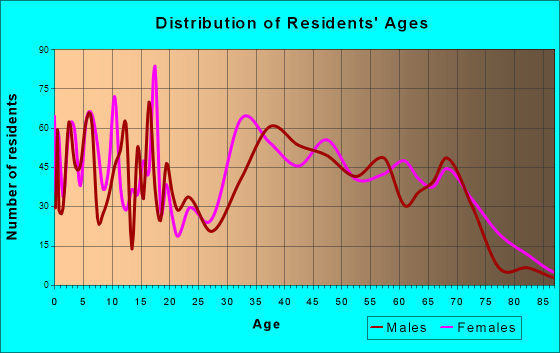 Tappan, New York Age and Sex of Residents