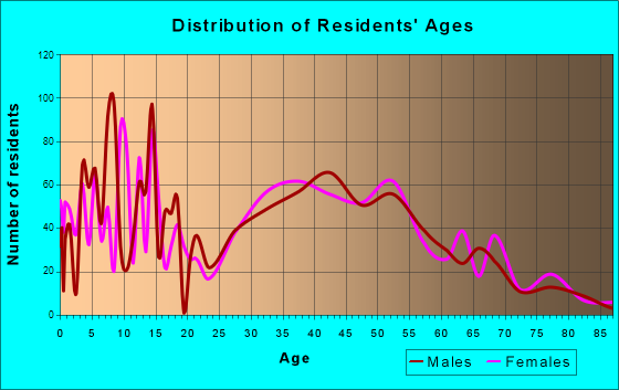 Wading River, New York Age and Sex of Residents