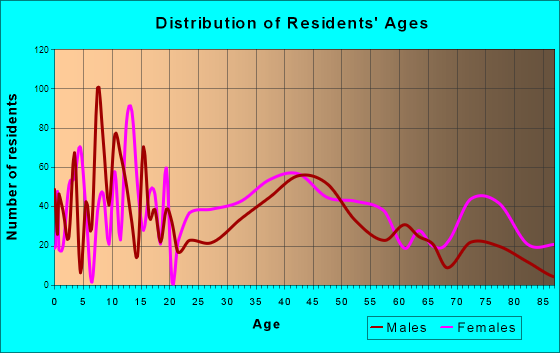 Warwick, New York Age and Sex of Residents