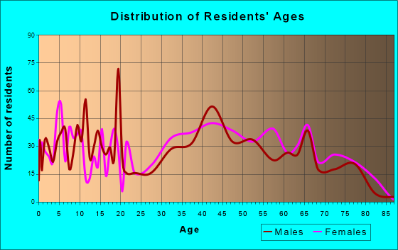 West Bay Shore, New York Age and Sex of Residents