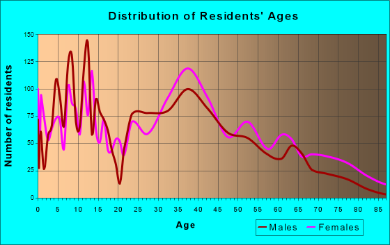 West Haverstraw, New York Age and Sex of Residents