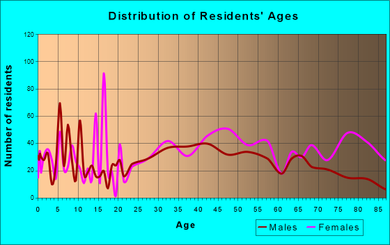 Williamsville, New York Age and Sex of Residents