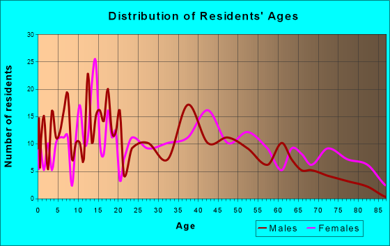 Wolcott, New York Age and Sex of Residents