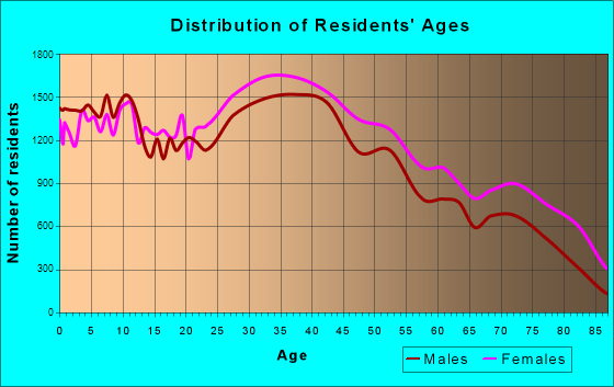 Yonkers, New York Age and Sex of Residents