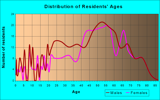 Atlantic Beach, North Carolina Age and Sex of Residents