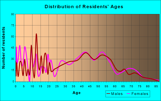 Bethlehem, North Carolina Age and Sex of Residents