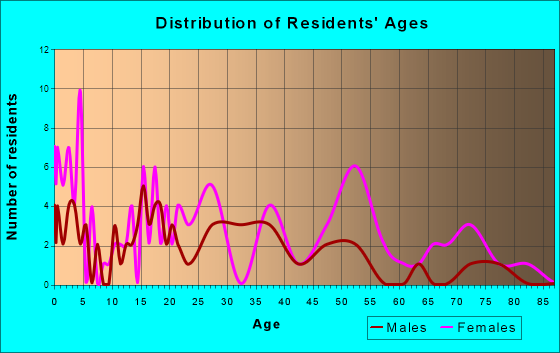 Brookford, North Carolina Age and Sex of Residents