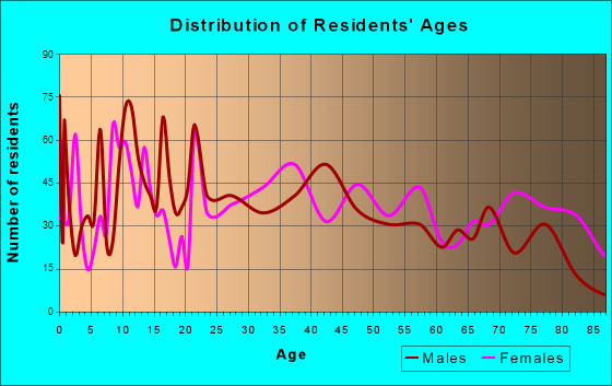 Warren, Arkansas Age and Sex of Residents