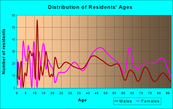 Elizabethtown, North Carolina Age and Sex of Residents