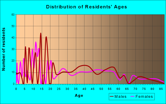 West Crossett, Arkansas Age and Sex of Residents