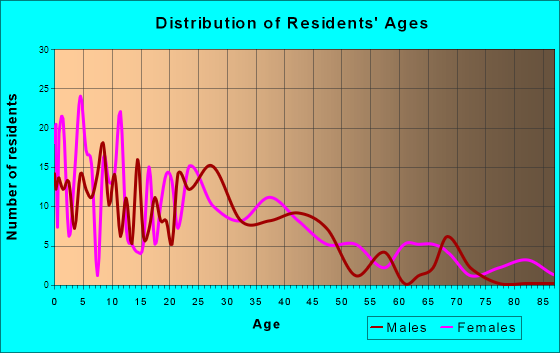 Franklinville, North Carolina Age and Sex of Residents