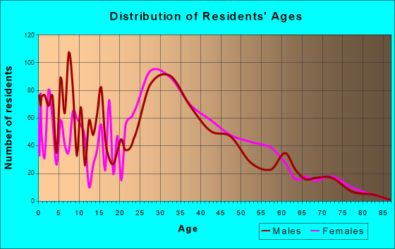 Murraysville, North Carolina Age and Sex of Residents