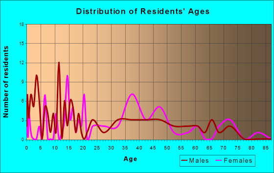 Navassa, North Carolina Age and Sex of Residents