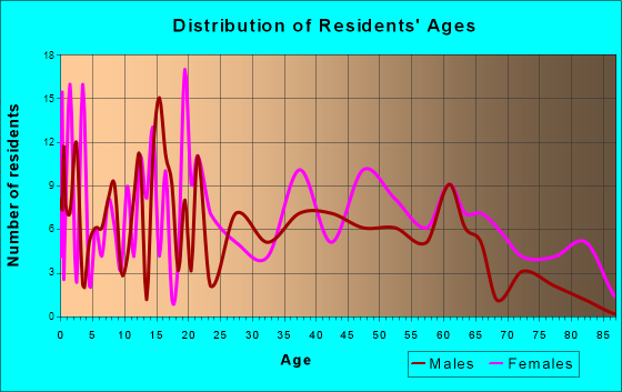 Princeton, North Carolina Age and Sex of Residents