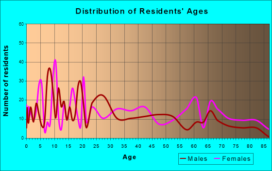 St. Pauls, North Carolina Age and Sex of Residents