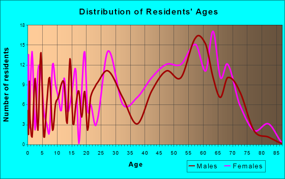 Surf City, North Carolina Age and Sex of Residents