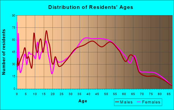 Trinity, North Carolina Age and Sex of Residents
