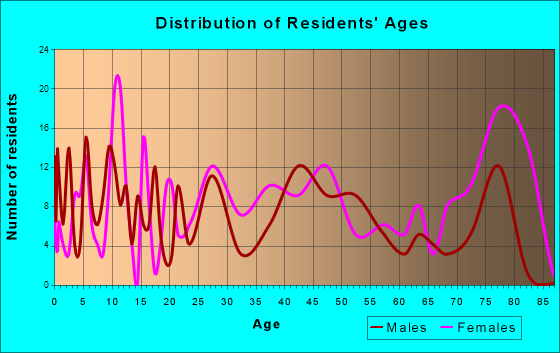 Walnut Cove, North Carolina Age and Sex of Residents
