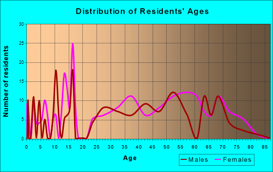 West Canton, North Carolina Age and Sex of Residents