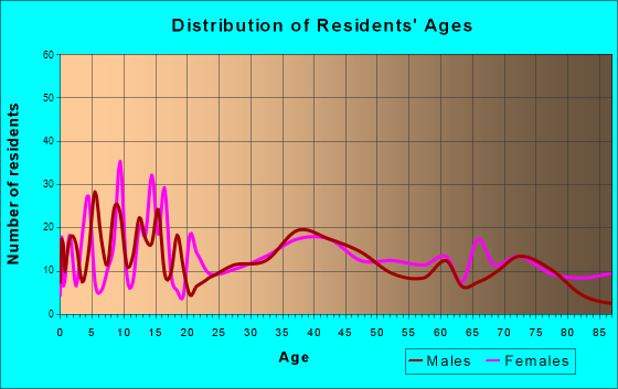 Carrington, North Dakota Age and Sex of Residents