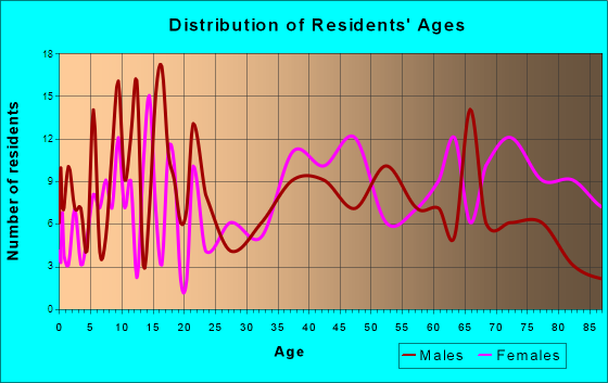 New Rockford, North Dakota Age and Sex of Residents