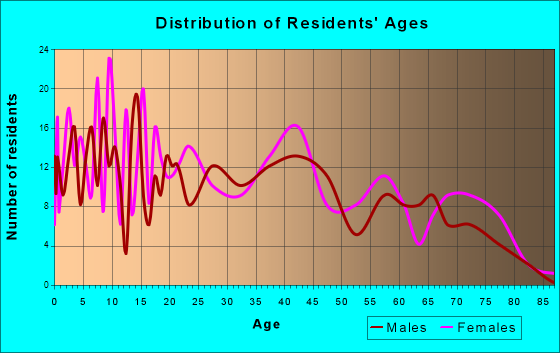 Antwerp, Ohio Age and Sex of Residents