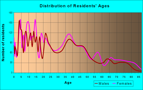 Beaumont, California Age and Sex of Residents
