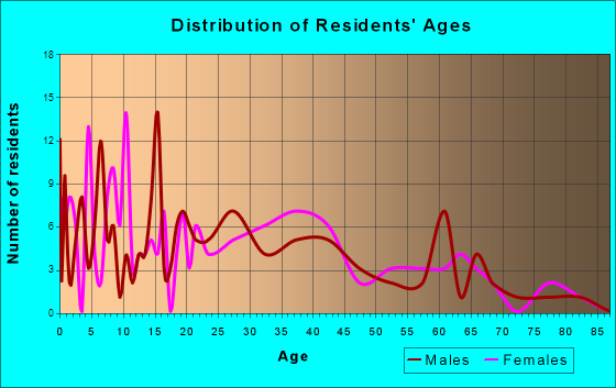 Bloomdale, Ohio Age and Sex of Residents