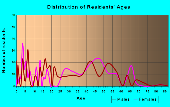 Choctaw Lake, Ohio Age and Sex of Residents