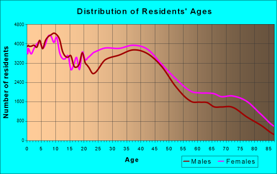 Cleveland, Ohio Age and Sex of Residents