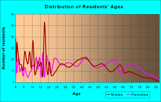 Fredericktown, Ohio Age and Sex of Residents