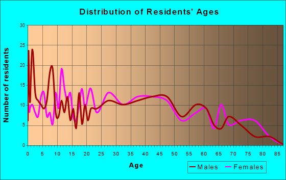 Geneva-on-the-Lake, Ohio Age and Sex of Residents