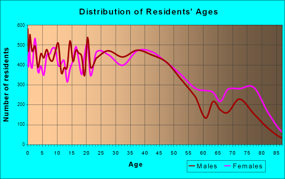 Hamilton, Ohio Age and Sex of Residents