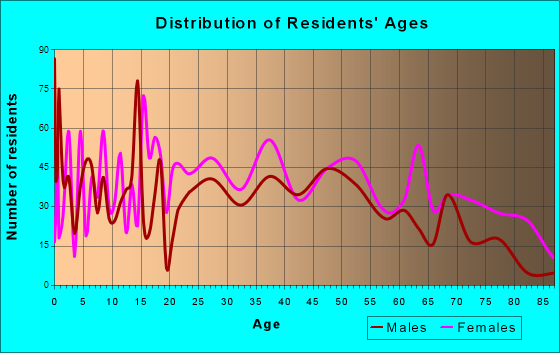 Jackson, Ohio Age and Sex of Residents