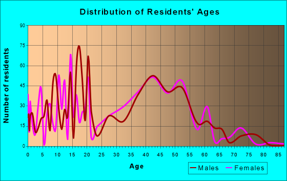 Boulder Creek, California Age and Sex of Residents
