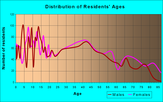 Louisville, Ohio Age and Sex of Residents