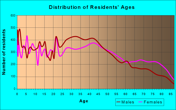 Mansfield, Ohio Age and Sex of Residents