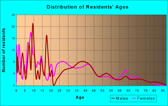 Marshallville, Ohio Age and Sex of Residents