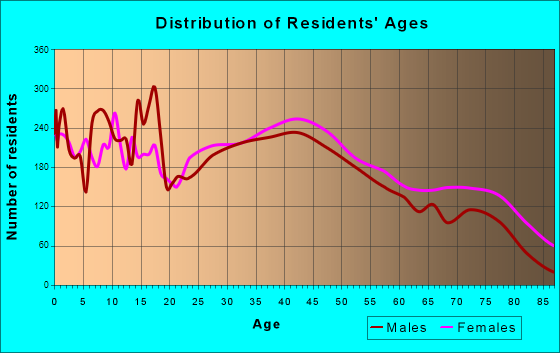 Massillon, Ohio Age and Sex of Residents