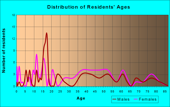 Morral, Ohio Age and Sex of Residents