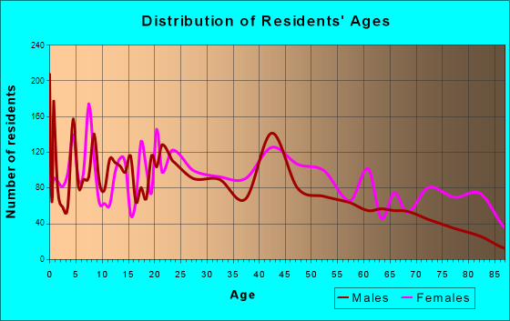 Mount Vernon, Ohio Age and Sex of Residents
